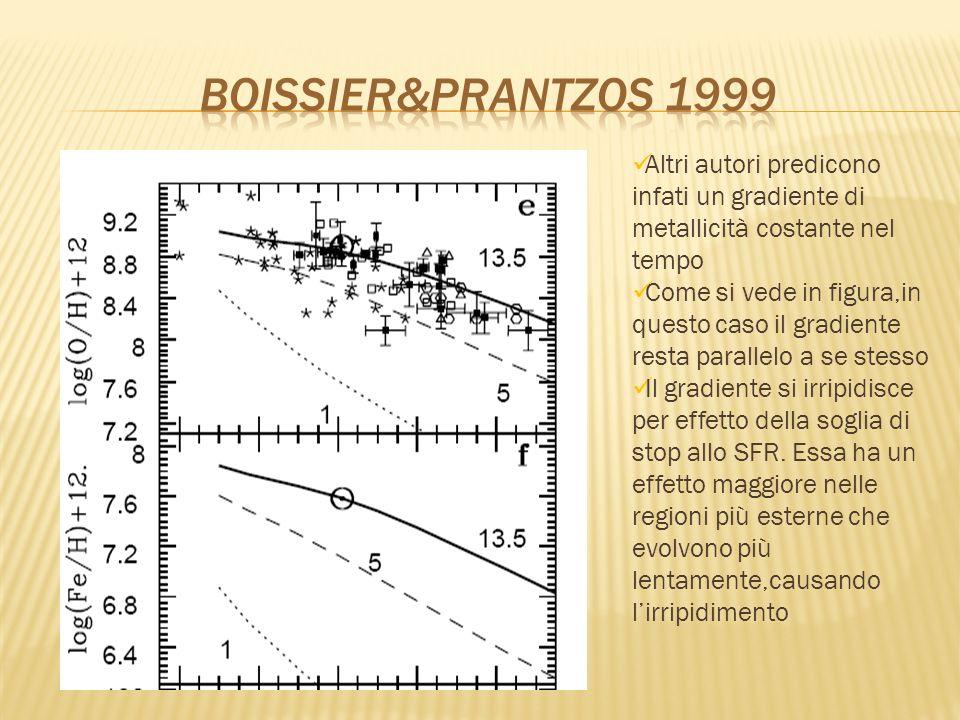 Altri autori predicono infati un gradiente di metallicità costante nel tempo Come si vede in figura,in questo caso il gradiente resta parallelo a se s