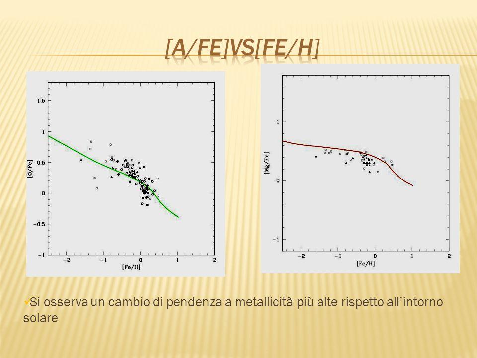Si osserva un cambio di pendenza a metallicità più alte rispetto allintorno solare