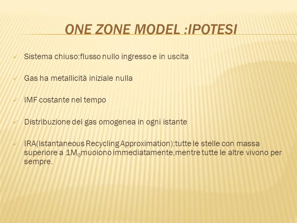 ONE ZONE MODEL :IPOTESI Sistema chiuso:flusso nullo ingresso e in uscita Gas ha metallicità iniziale nulla IMF costante nel tempo Distribuzione del ga