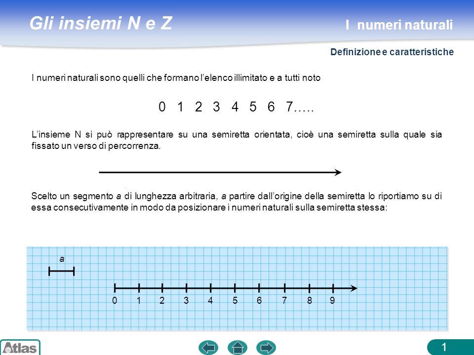 Gli insiemi N e Z 12 Insieme N dei numeri naturali: N = {0, 1, 2, 3, 4…} Insieme N o : N o = {1, 2, 3, 4…} ADDIZIONE a + b (interna) commutativa a + b = b + a associativa (a + b) + c = a + (b + c) elemento neutro a + 0 = 0 + a = a OperazioniProprietà SOTTRAZIONE a – b (con a b) invariantiva a – b = (a + c) – (b + c) a – b = (a c) – (b c) con a c e b c I numeri naturali Operazioni