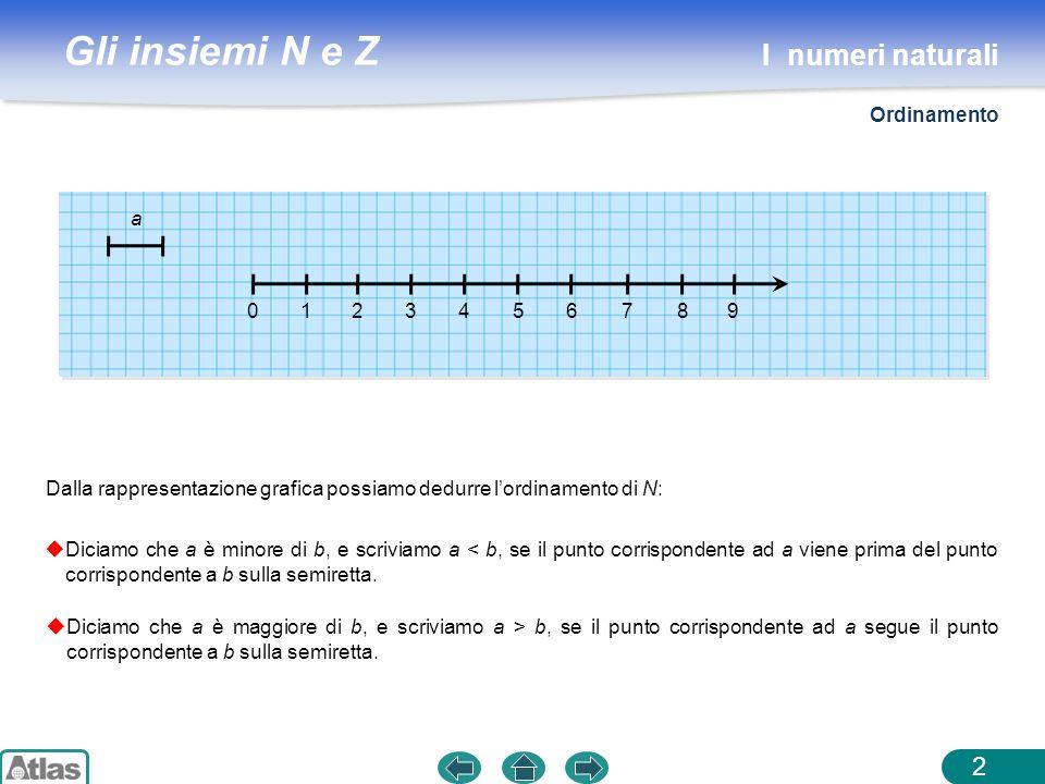 Gli insiemi N e Z 3 Dati due numeri naturali a e b, il numero c = a + b è il numero naturale che si ottiene contando b unità verso destra a partire da a: 012345678 9 3 + 6 = 9 123456 Loperazione introdotta si chiama ADDIZIONE.