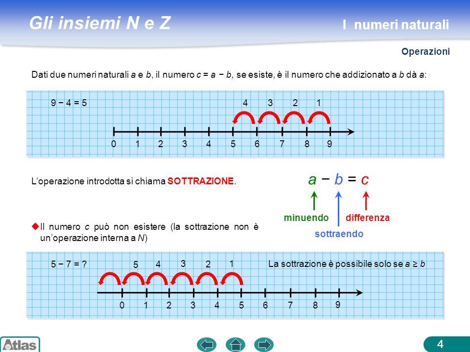 Gli insiemi N e Z 4 Dati due numeri naturali a e b, il numero c = a b, se esiste, è il numero che addizionato a b dà a: 012345678 9 9 4 = 5 1 2 3 4 Lo