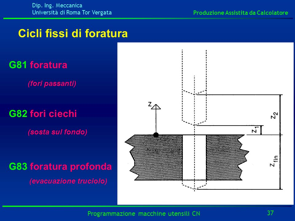 Dip. Ing. Meccanica Università di Roma Tor Vergata Produzione Assistita da Calcolatore 37 Programmazione macchine utensili CN Cicli fissi di foratura