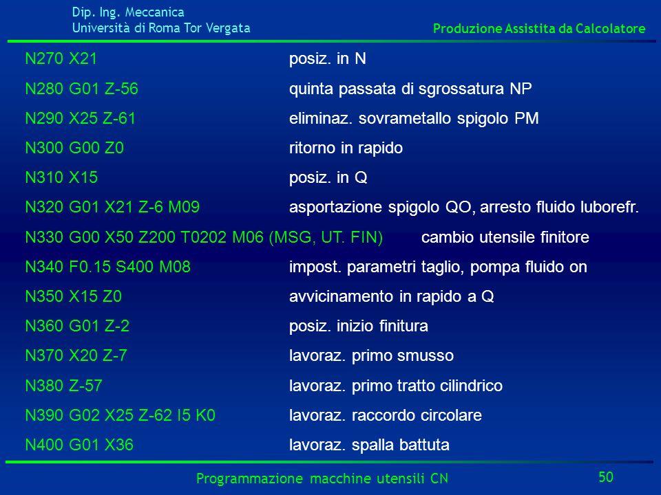 Dip. Ing. Meccanica Università di Roma Tor Vergata Produzione Assistita da Calcolatore 50 Programmazione macchine utensili CN N270 X21posiz. in N N280