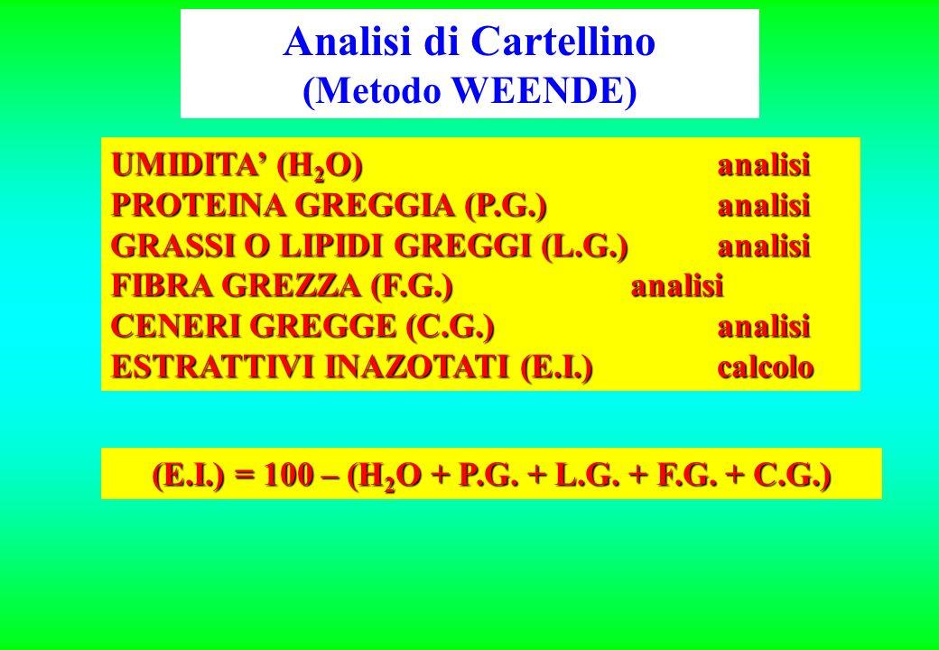 ANALISI ALIMENTI Metodo WEENDE (detta Analisi di cartellino) È una serie di analisi sviluppata in Germania nel 1860. Dal punto di vista analitico la p