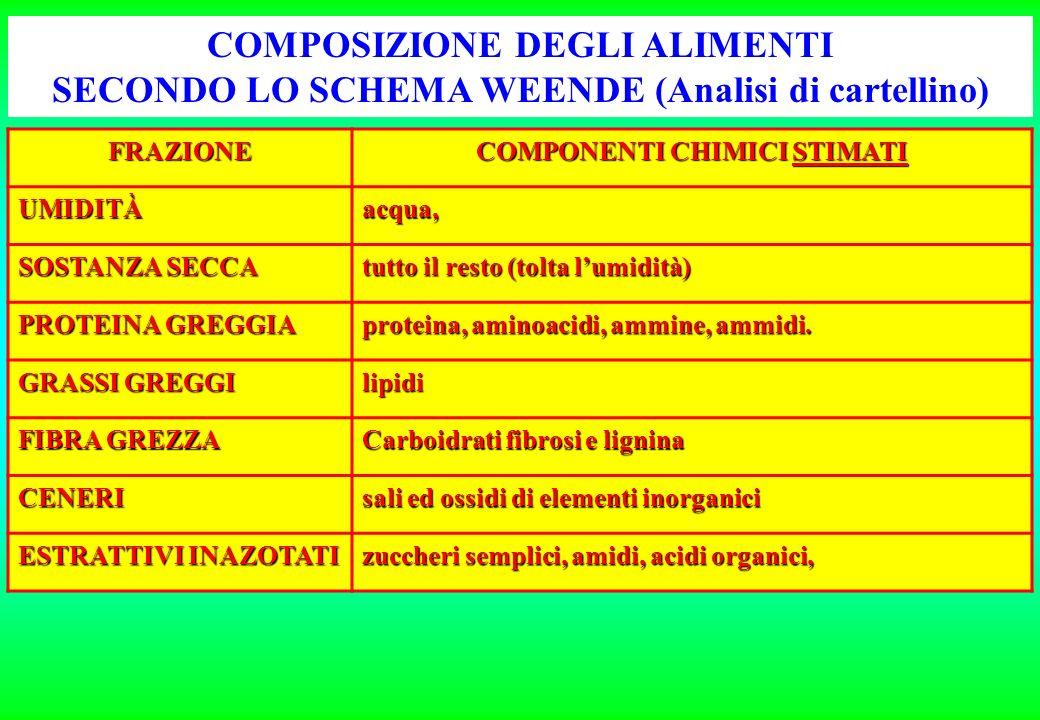 Analisi di Cartellino (Metodo WEENDE) UMIDITA (H 2 O)analisi PROTEINA GREGGIA (P.G.)analisi GRASSI O LIPIDI GREGGI (L.G.)analisi FIBRA GREZZA (F.G.)an