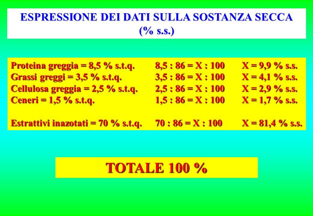 E S E M P I O (Granella di mais) Umidità Proteina greggia Grassi greggi Fibra grezza Ceneri 13,00 % s.t.q. 8,50 % s.t.q. 3,50 % s.t.q. 2,50 % s.t.q. 1