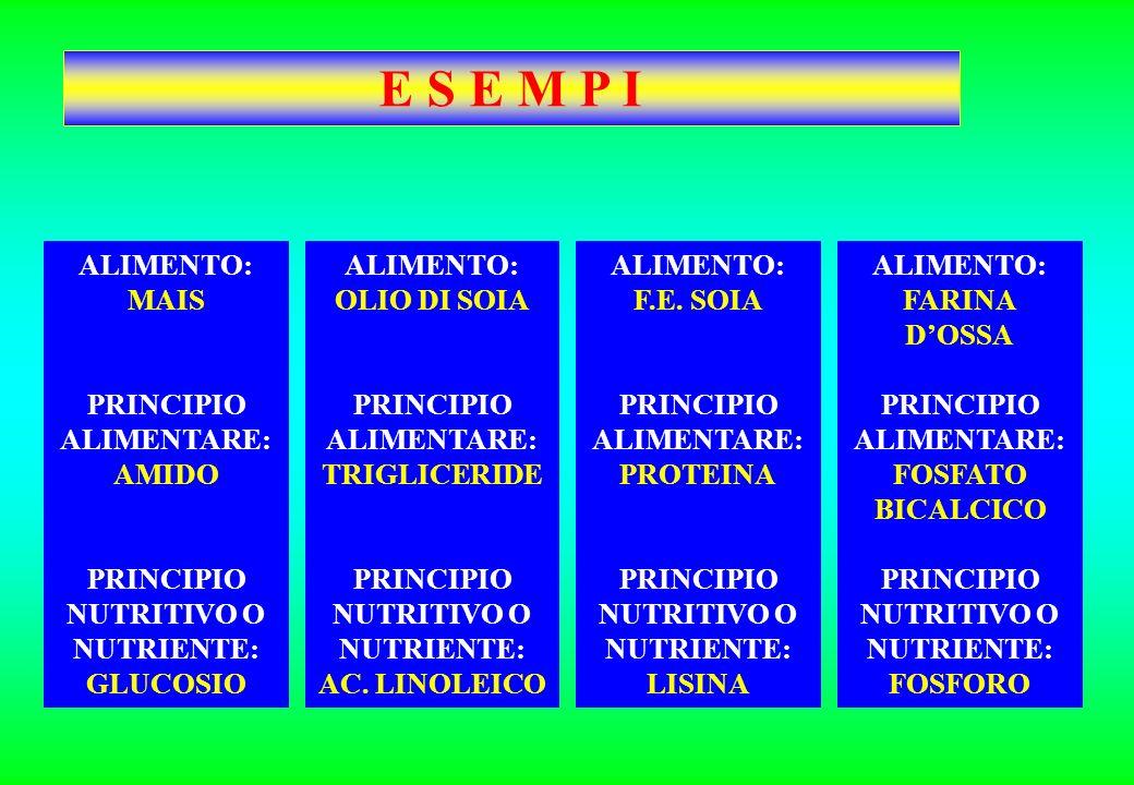 1.ORGANICI A.GLUCOSIO, FRUTTOSIO, ACIDI DEL CICLO DI KREBS (CITRICO, MALICO ECC…) B.ACIDI GRASSI, GLICEROLO, COLESTEROLO C.AMINOACIDI D.RETINOLO, COLE