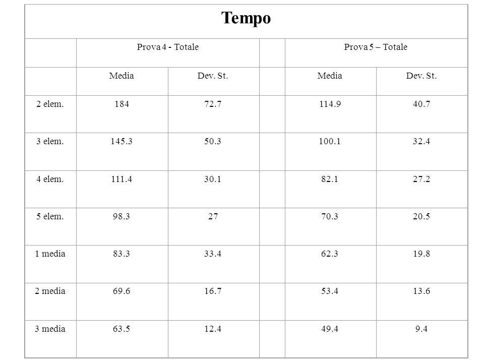 Tempo Prova 4 - Totale Prova 5 – Totale MediaDev. St. MediaDev. St. 2 elem.18472.7 114.940.7 3 elem.145.350.3 100.132.4 4 elem.111.430.1 82.127.2 5 el