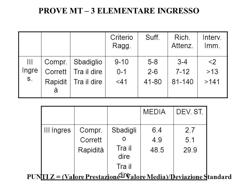 Criterio Ragg. Suff.Rich. Attenz. Interv. Imm. III Ingre s. Compr. Corrett Rapidit à Sbadiglio Tra il dire 9-10 0-1 <41 5-8 2-6 41-80 3-4 7-12 81-140