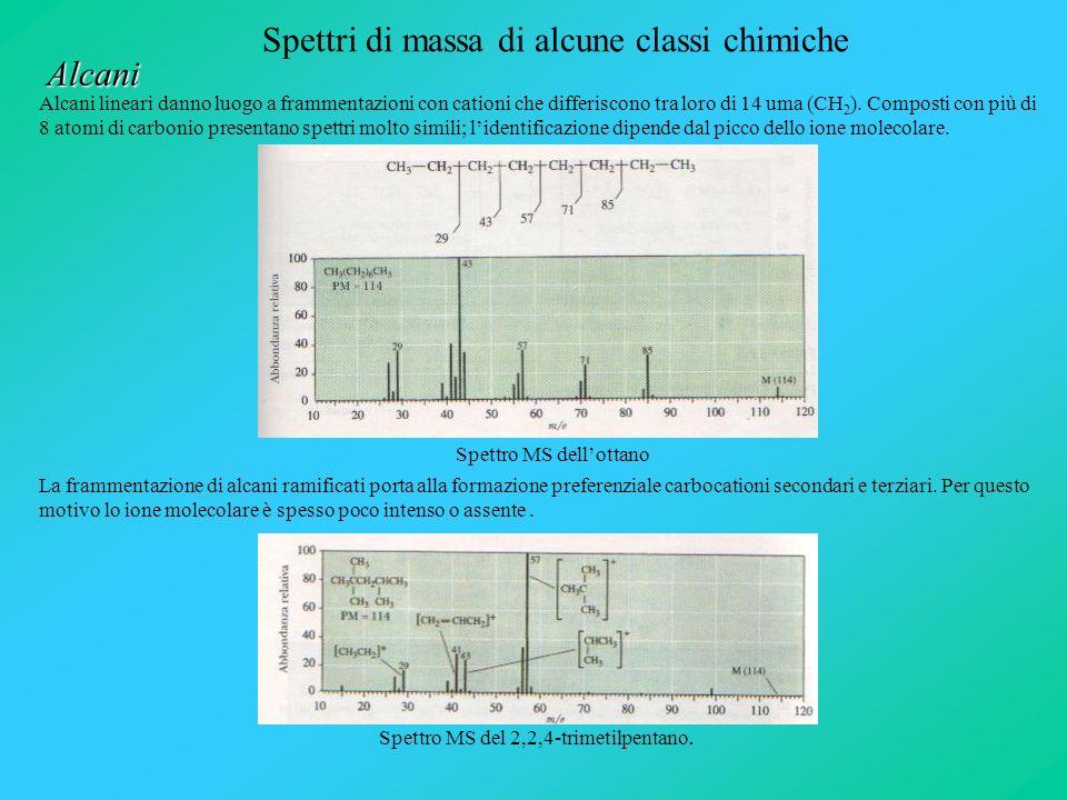 Spettri di massa di alcune classi chimiche Alcani Alcani lineari danno luogo a frammentazioni con cationi che differiscono tra loro di 14 uma (CH 2 ).