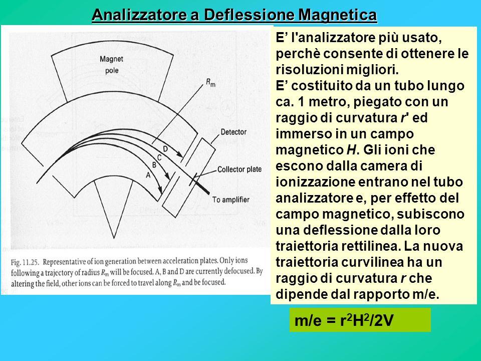Analizzatore a Deflessione Magnetica E l'analizzatore più usato, perchè consente di ottenere le risoluzioni migliori. E costituito da un tubo lungo ca