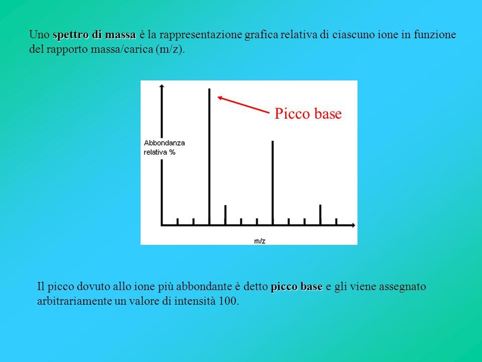 la risoluzione a bassa risoluzione ad alta risoluzione Una caratteristica importante di uno spettro di massa è la risoluzione, la capacità cioè di separare ioni con masse diverse.