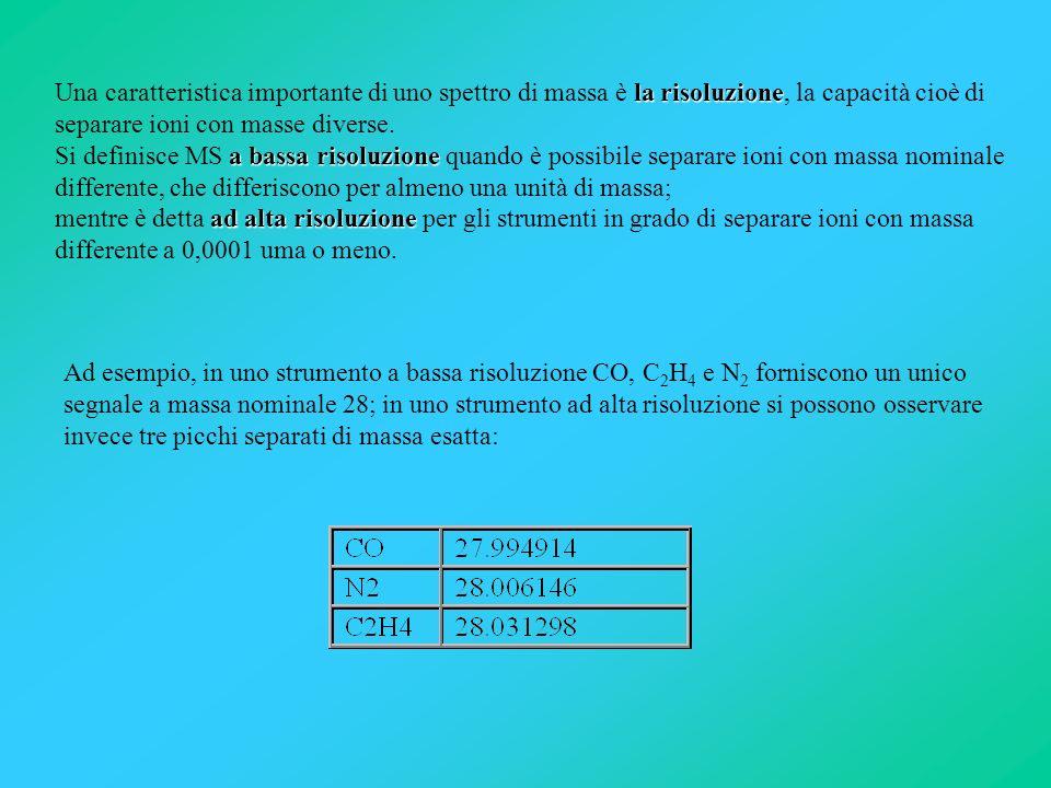 la risoluzione a bassa risoluzione ad alta risoluzione Una caratteristica importante di uno spettro di massa è la risoluzione, la capacità cioè di sep