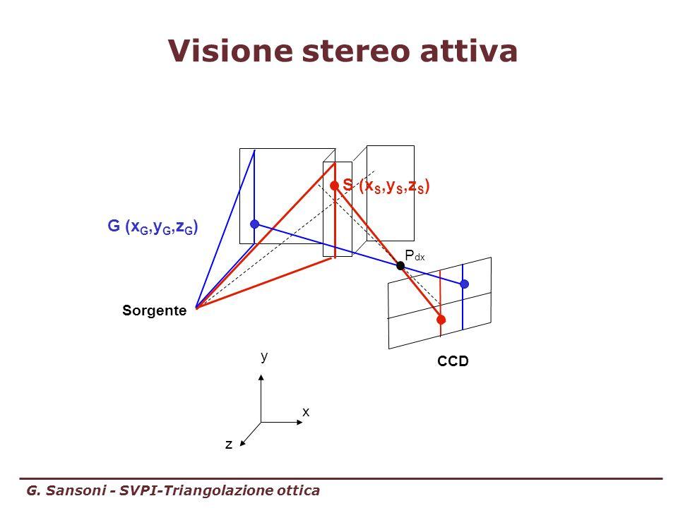 G. Sansoni - SVPI-Triangolazione ottica Visione stereo attiva x z y P dx CCD S (x S,y S,z S ) Sorgente G (x G,y G,z G )