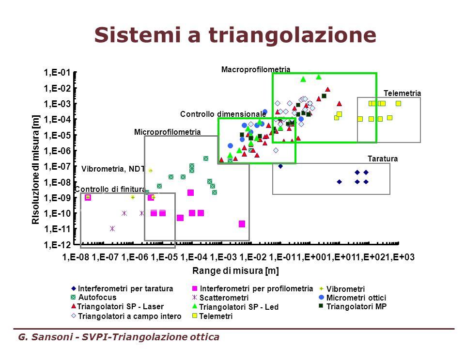 G. Sansoni - SVPI-Triangolazione ottica 1,E-12 1,E-11 1,E-10 1,E-09 1,E-08 1,E-07 1,E-06 1,E-05 1,E-04 1,E-03 1,E-02 1,E-01 1,E-081,E-071,E-061,E-051,