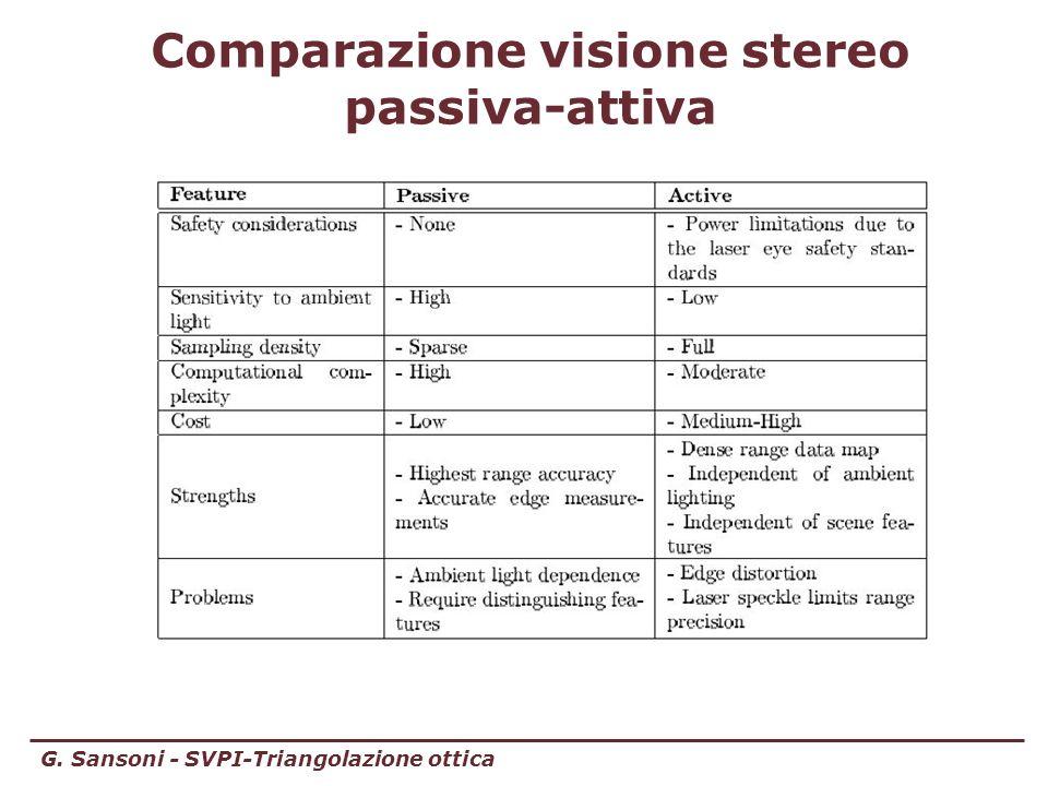 G. Sansoni - SVPI-Triangolazione ottica Comparazione visione stereo passiva-attiva