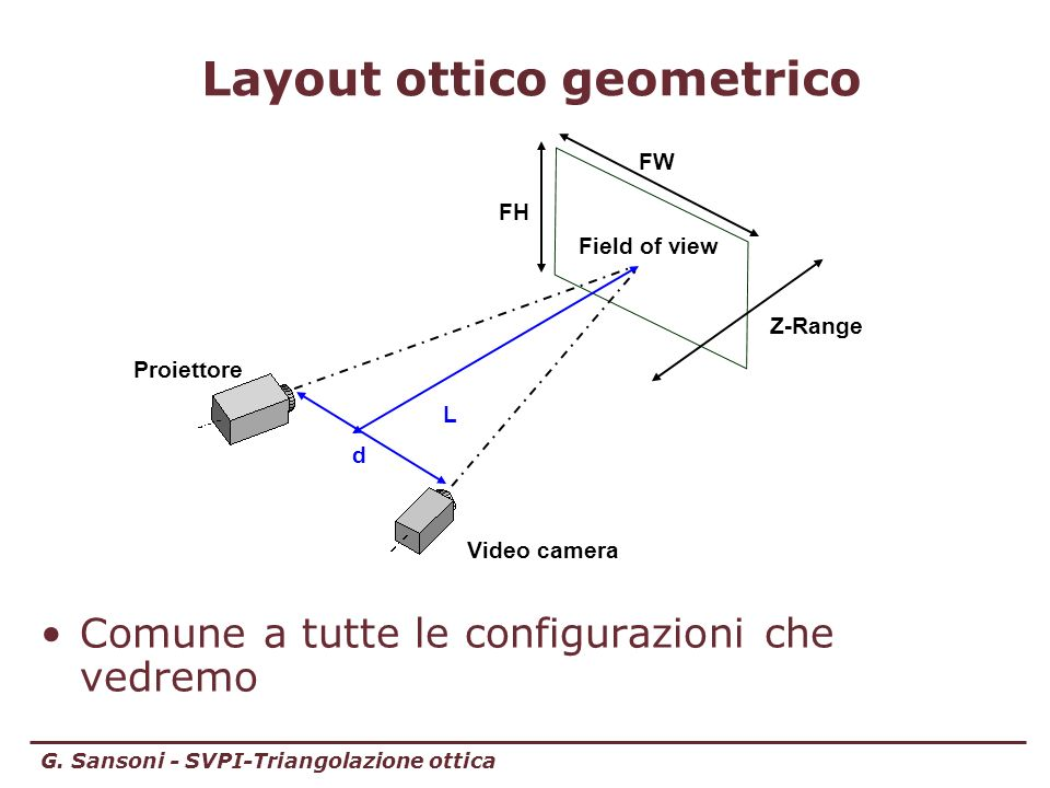 G. Sansoni - SVPI-Triangolazione ottica Layout ottico geometrico Comune a tutte le configurazioni che vedremo FW Video camera Proiettore d L Field of