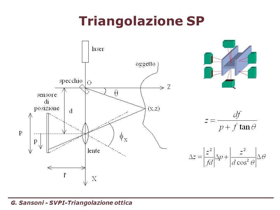 G. Sansoni - SVPI-Triangolazione ottica Triangolazione SP