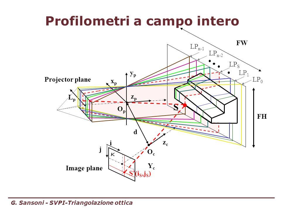 G. Sansoni - SVPI-Triangolazione ottica Profilometri a campo intero FH OcOc OpOp YcYc zczc i j LpLp zpzp ypyp xpxp FW Image plane S (i S,j S ) LP 1 LP