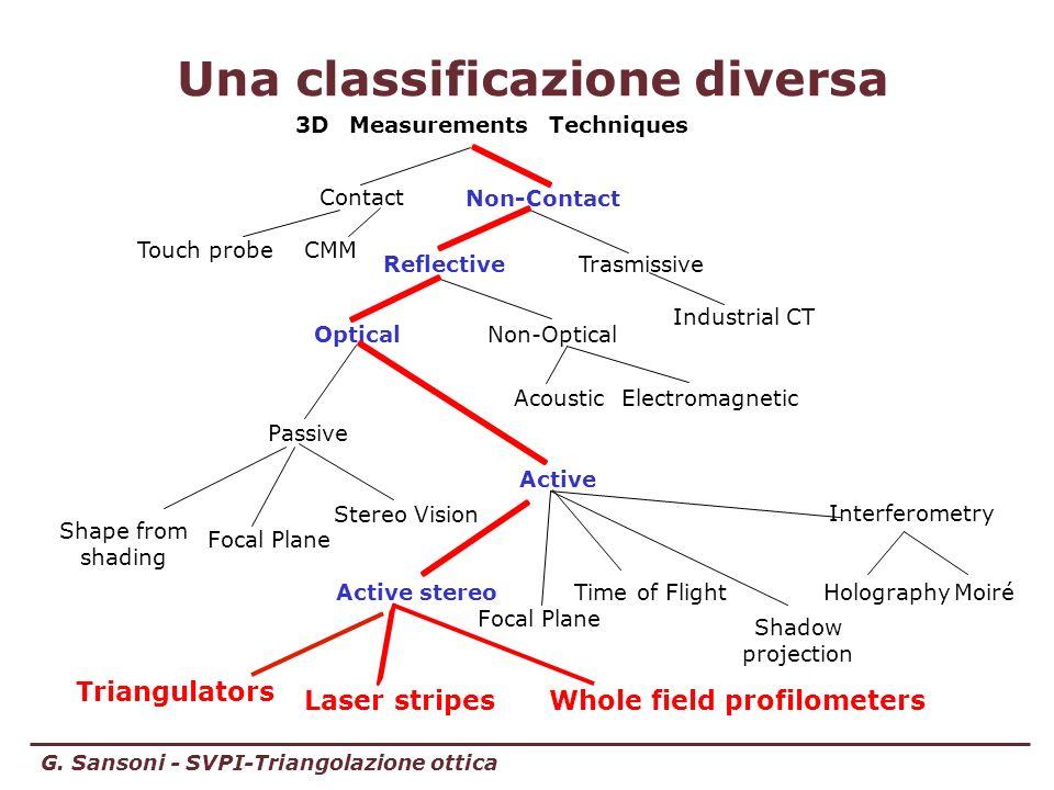 G. Sansoni - SVPI-Triangolazione ottica 3DMeasurements Techniques Contact Non-Contact Electromagnetic Optical Acoustic Active stereoTime of Flight Int