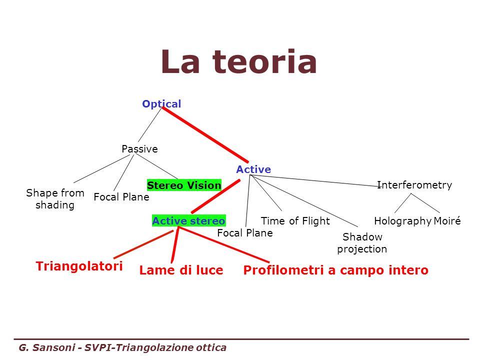 G. Sansoni - SVPI-Triangolazione ottica La teoria Optical Active stereoTime of Flight Interferometry Lame di luce Active Passive Focal Plane MoiréHolo