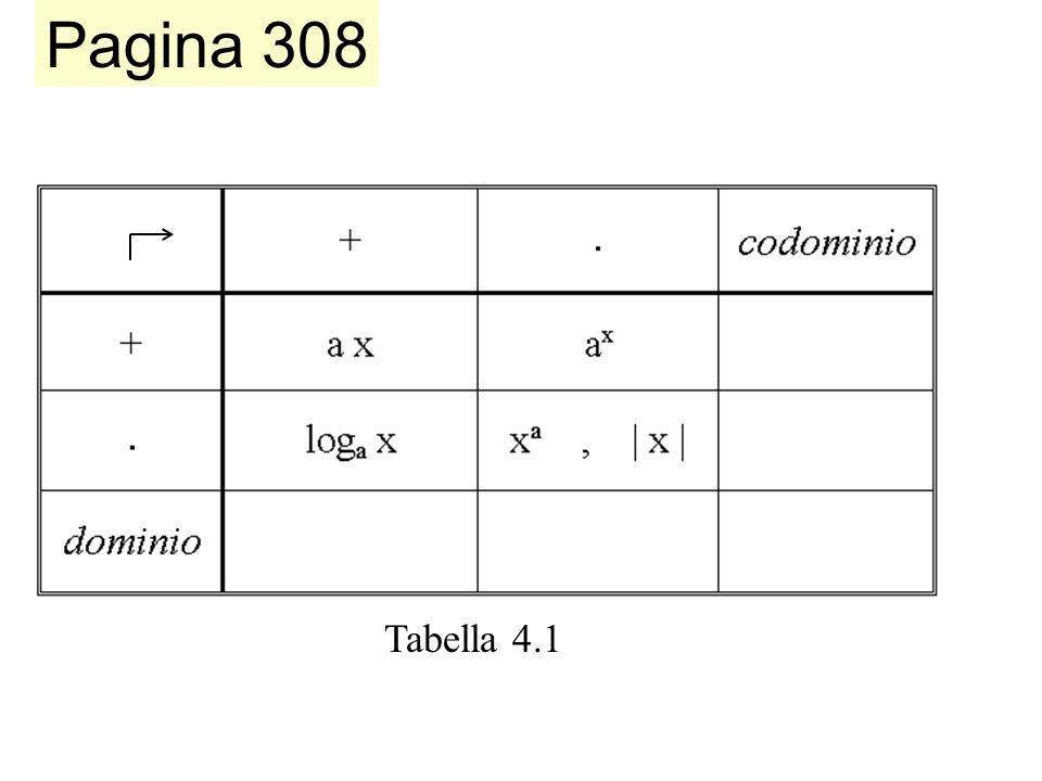 Tabella 4.1 Pagina 308 Tabella funzioni-operazioni