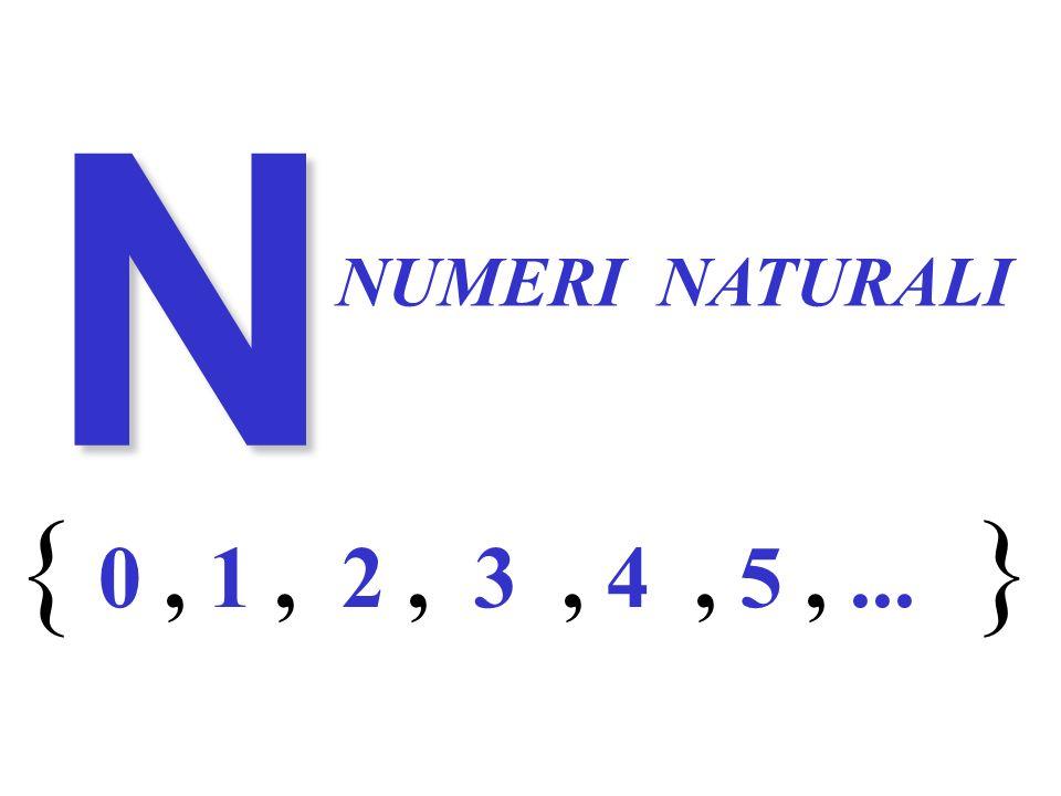 N NUMERI NATURALI 0 1 2 3 4 5... {},,,,,, Numeri naturali