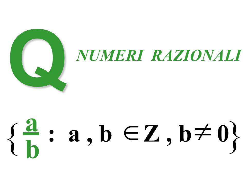 Q NUMERI RAZIONALI a b : a, b Z, b 0 { } Numeri razionali