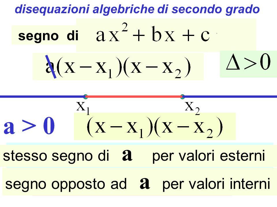 disequazioni algebriche di secondo grado a > 0 segno di stesso segno di a per valori esterni segno opposto ad a per valori interni Disequazioni di secondo grado