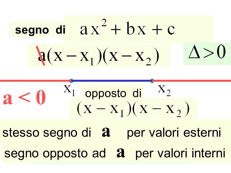a < 0 segno di stesso segno di a per valori esterni segno opposto ad a per valori interni opposto di Radici reali e distinte