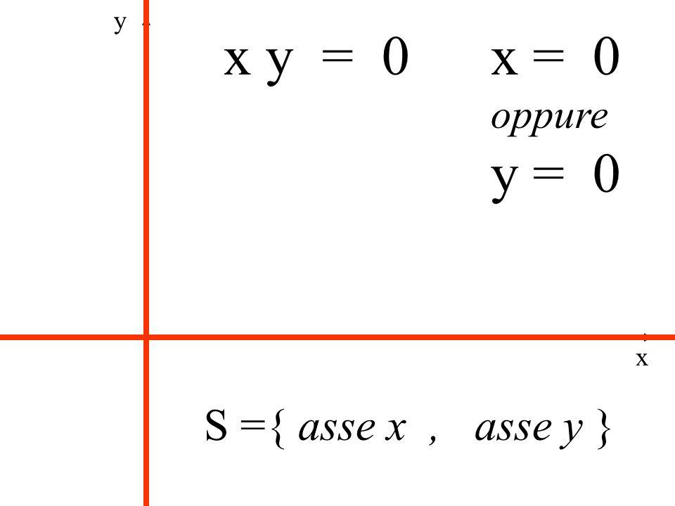 x y = 0x = 0 oppure y = 0 x y S ={ asse x, asse y } Introduzione allunione