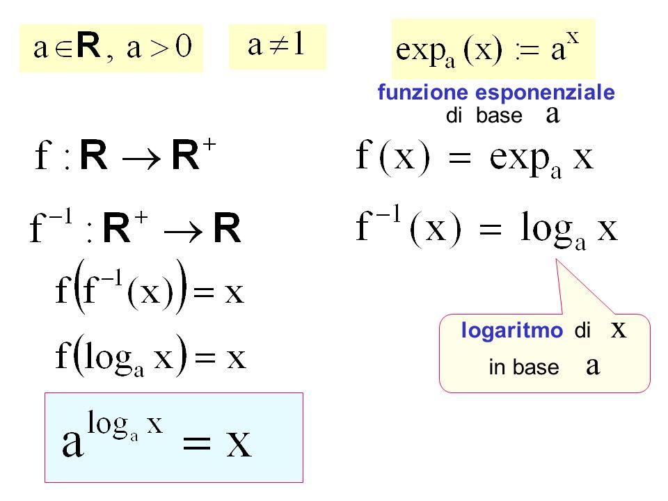 funzione esponenziale di base a Funzioni esponenziali logaritmo di x in base a