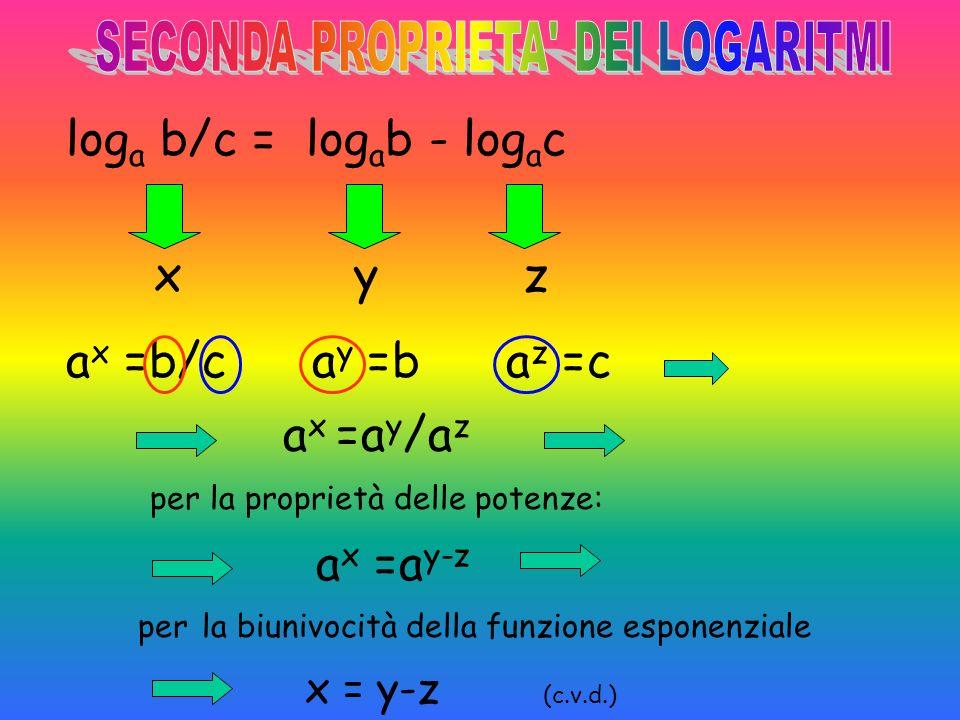 x y z ax ax =b.c ay ay =b az az =c per la biunivocità della funzione esponenziale x = y+z (c.v.d.) per la proprietà delle potenze: ax ax =a y+z a x =a