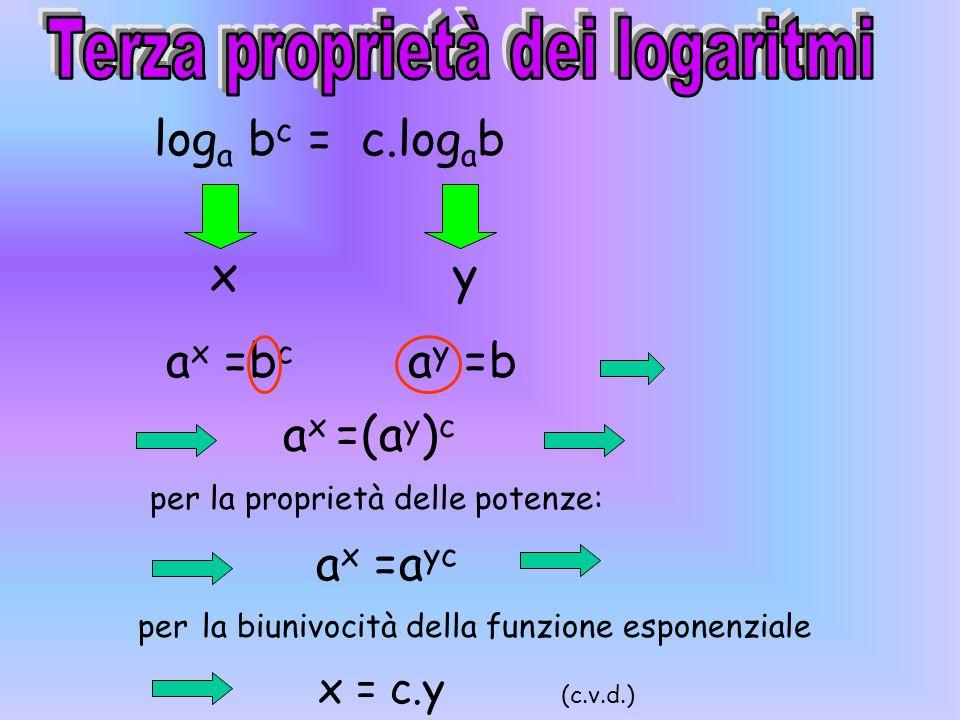 per la biunivocità della funzione esponenziale x = y-z (c.v.d.) per la proprietà delle potenze: ax ax =a y-z a x =a y /a z log a b/c = log a b - log a