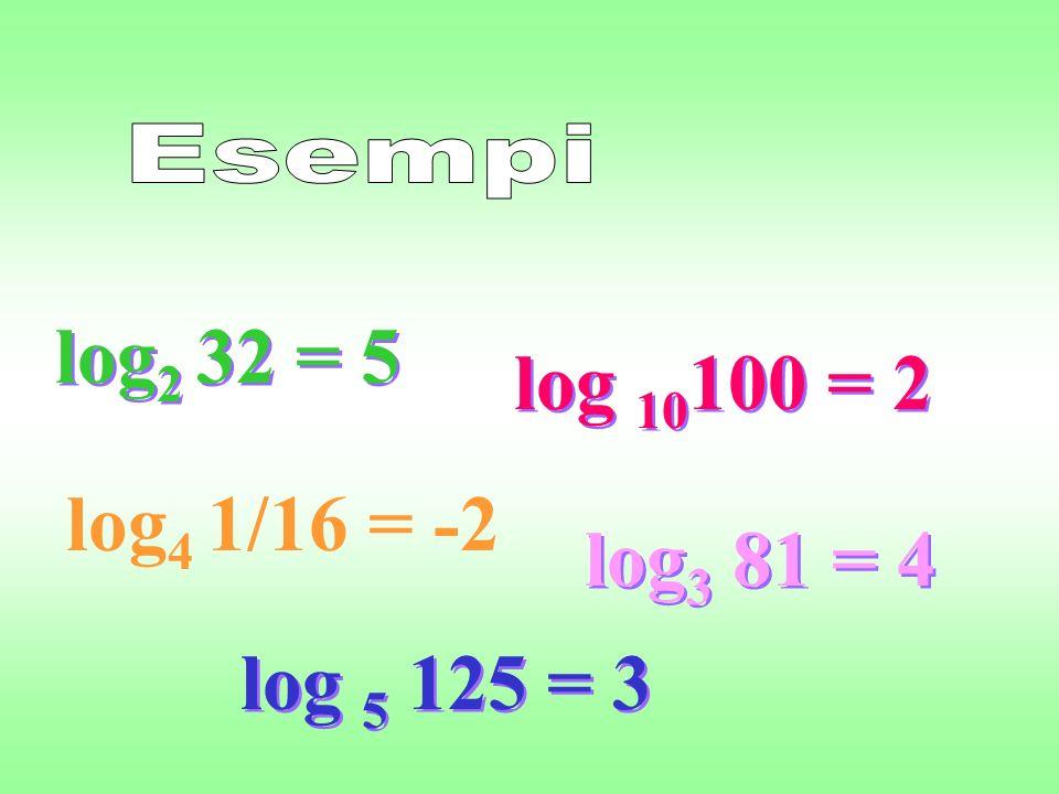 log 10 100 = 2 log 2 32 = 5 log 3 81 = 4 log 5 125 = 3 log 4 1/16 = -2