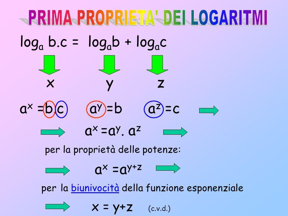 x y z ax ax =b.c ay ay =b az az =c per la biunivocità della funzione esponenziale x = y+z (c.v.d.) per la proprietà delle potenze: ax ax =a y+z a x =a y.