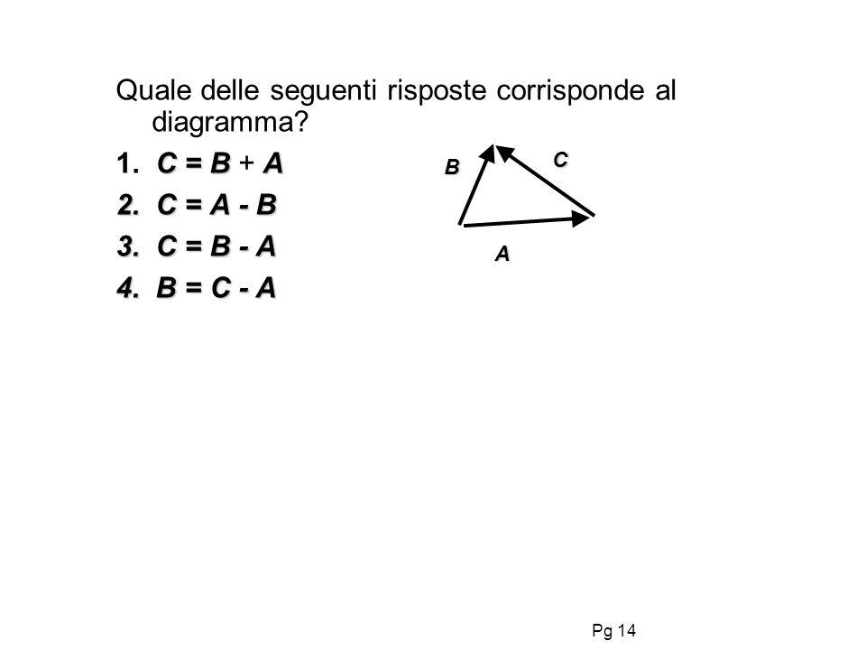 Pg 14 Quale delle seguenti risposte corrisponde al diagramma? C = BA 1. C = B + A 2. C = A - B 3. C = B - A 4. B = C - A B C A