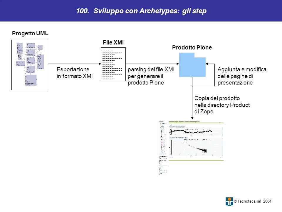 100. Sviluppo con Archetypes: gli step © Tecnoteca srl 2004 Progetto UML Prodotto Plone Esportazione in formato XMI parsing del file XMI per generare