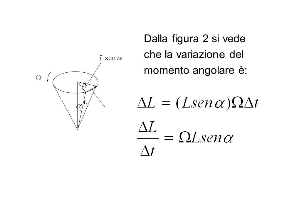 Dalla figura 2 si vede che la variazione del momento angolare è: