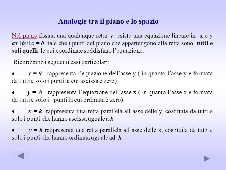 Analogie tra il piano e lo spazio Nel piano fissata una qualunque retta r esiste una equazione lineare in x e y ax+by+c = 0 tale che i punti del piano
