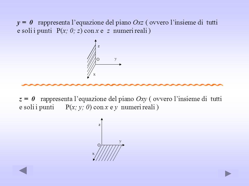 y = 0 rappresenta lequazione del piano Oxz ( ovvero linsieme di tutti e soli i punti P(x; 0; z) con x e z numeri reali ) z y x O z = 0 rappresenta leq