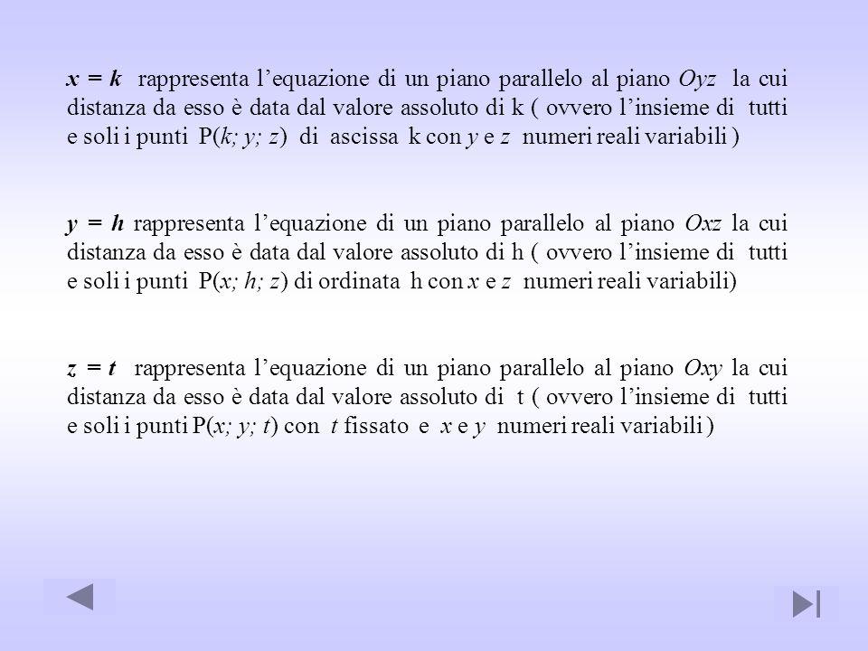 x = k rappresenta lequazione di un piano parallelo al piano Oyz la cui distanza da esso è data dal valore assoluto di k ( ovvero linsieme di tutti e s