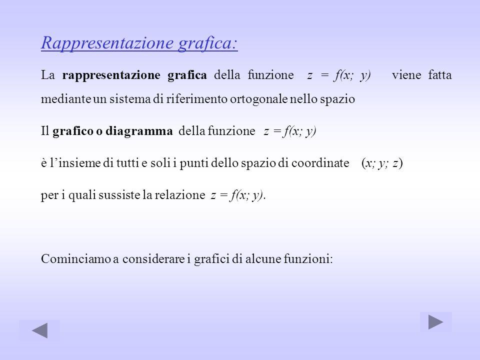 Rappresentazione grafica: La rappresentazione grafica della funzione z = f(x; y) viene fatta mediante un sistema di riferimento ortogonale nello spazi