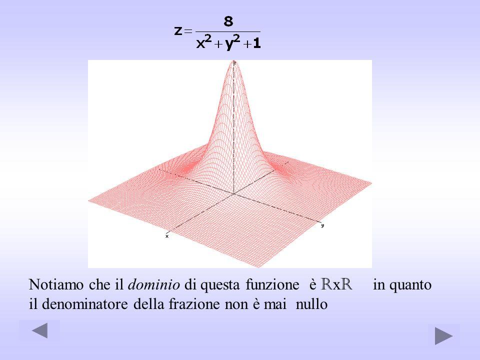 Notiamo che il dominio di questa funzione è R x R in quanto il denominatore della frazione non è mai nullo