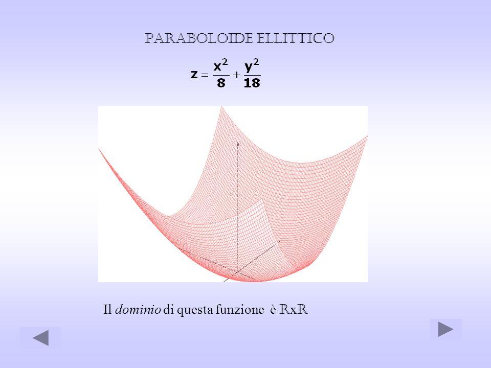 Paraboloide ellittico Il dominio di questa funzione è R x R