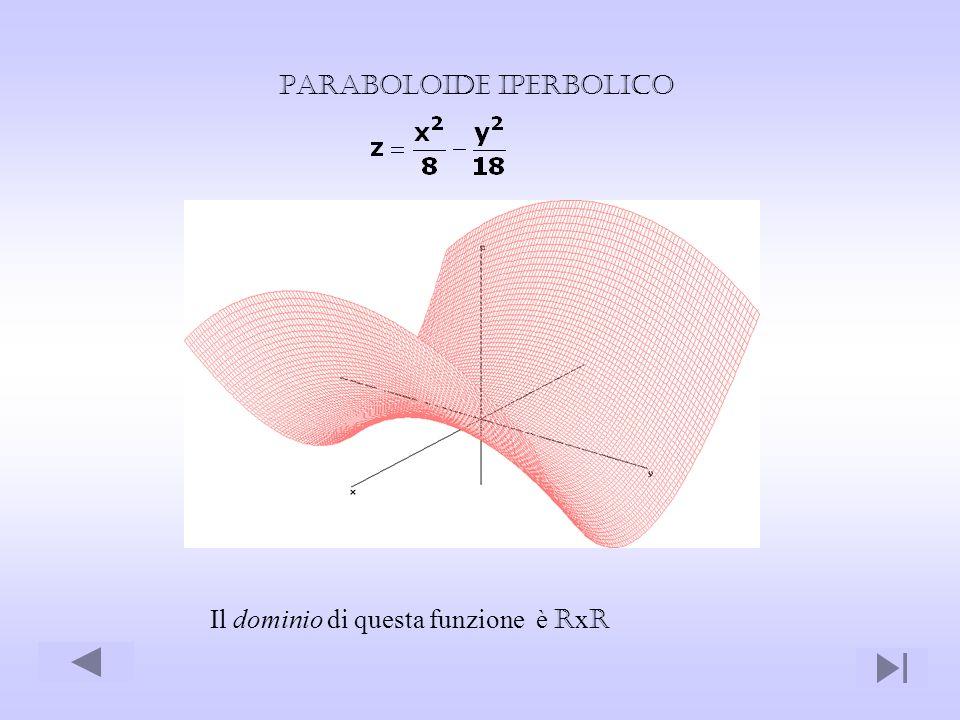 Paraboloide iperbolico Il dominio di questa funzione è R x R
