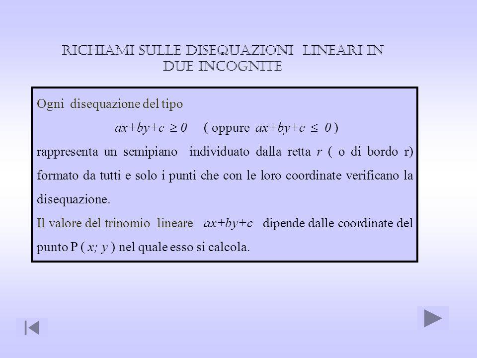 Ogni disequazione del tipo ax+by+c 0 ( oppure ax+by+c 0 ) rappresenta un semipiano individuato dalla retta r ( o di bordo r) formato da tutti e solo i