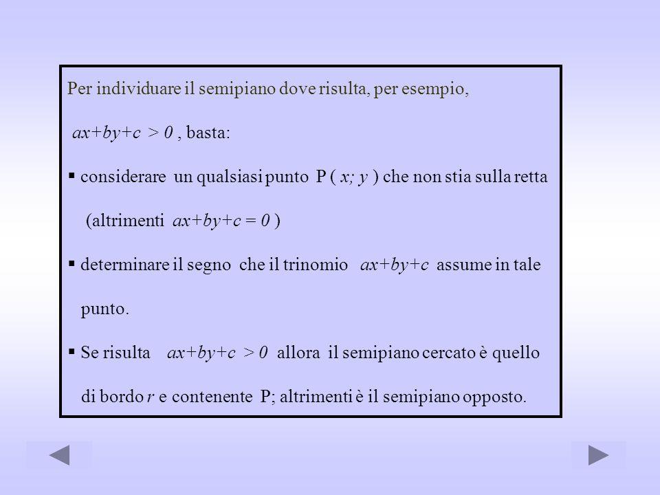 Per individuare il semipiano dove risulta, per esempio, ax+by+c > 0, basta: considerare un qualsiasi punto P ( x; y ) che non stia sulla retta (altrim