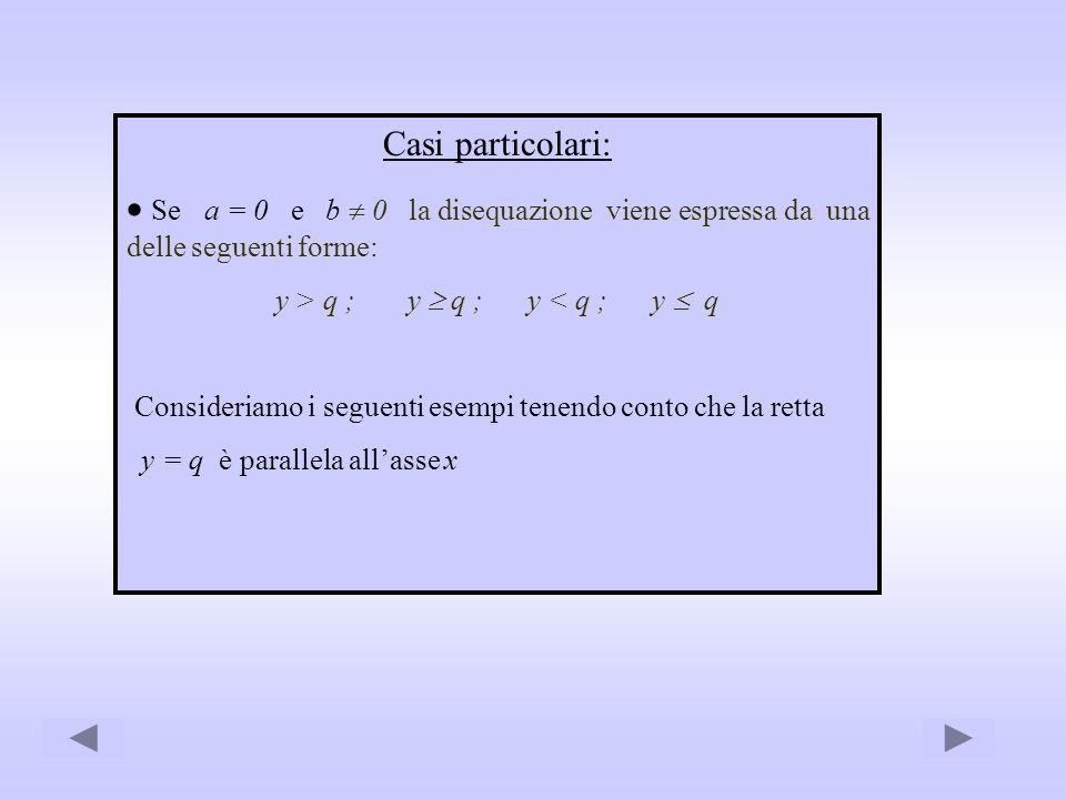 Casi particolari: Se a = 0 e b 0 la disequazione viene espressa da una delle seguenti forme: y > q ; y q ; y < q ; y q Consideriamo i seguenti esempi